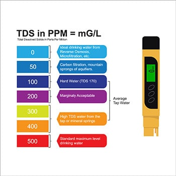How to read a TDS meter